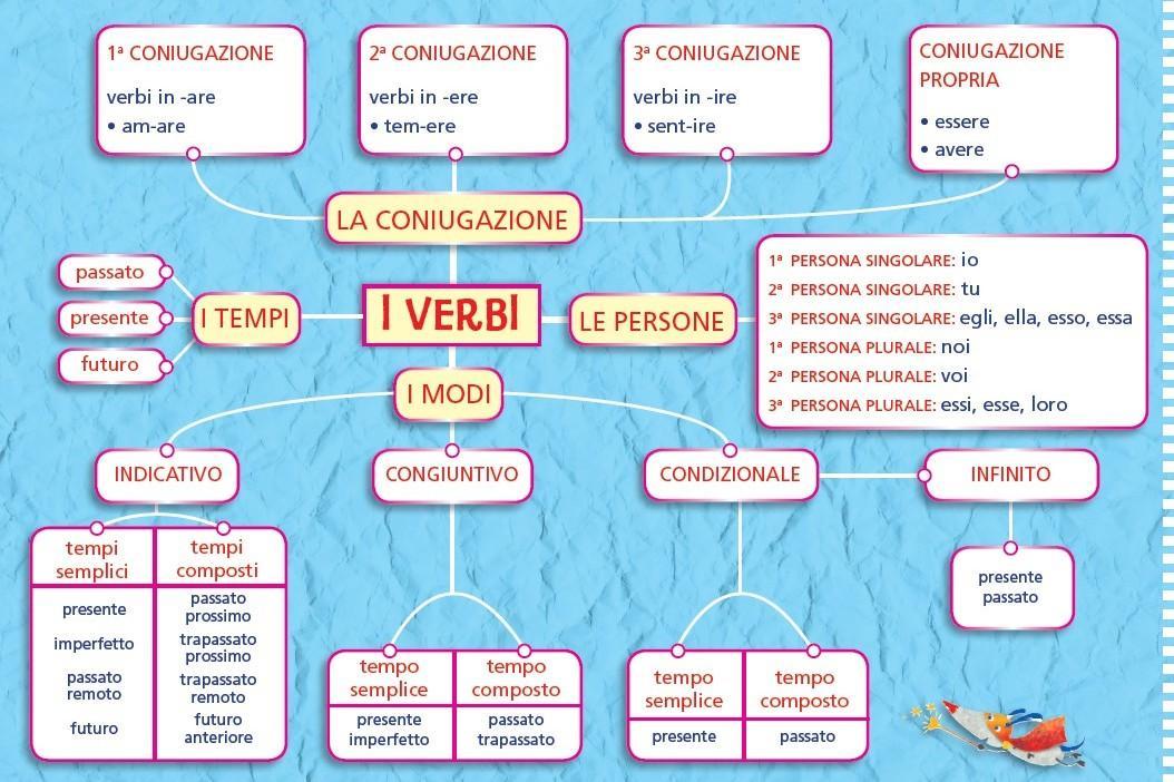 I diversi significati del termine di corriere dello for Analisi grammaticale di diversi